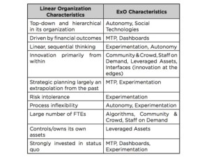 ExOs  Exponential Organizations | Classic Organizations | Linear Organizations | betterday.nl