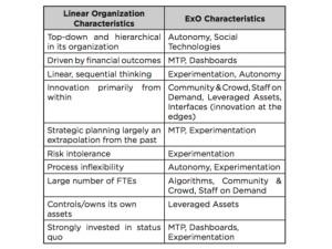 ExOs Exponential Organizations | Classic Organizations | Linear Organizations | betterday.nl