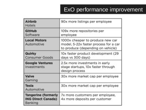 ExOs Exponential Organizations |  Performance Indicators betterday