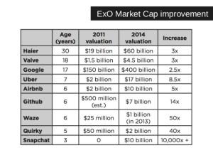 ExOs Exponential Organizations | Market Capital |betterday.nl
