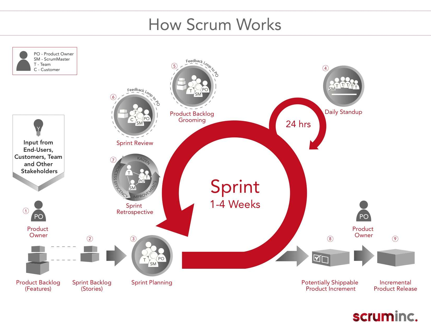 Infographic Wat is Scrum Scruminc