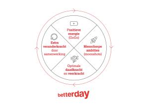 Veranderen met de spirit van een start-up (vliegwiel met betterday-logo)