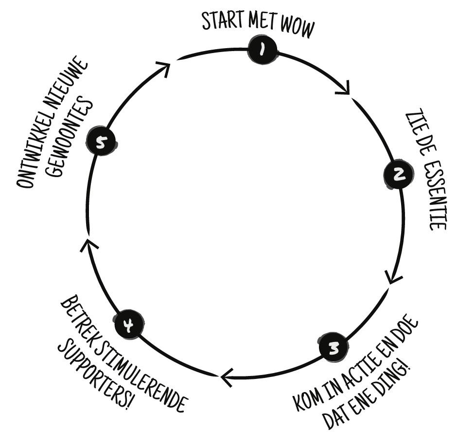 5 stappen om op eigen kracht je gedrag te veranderen