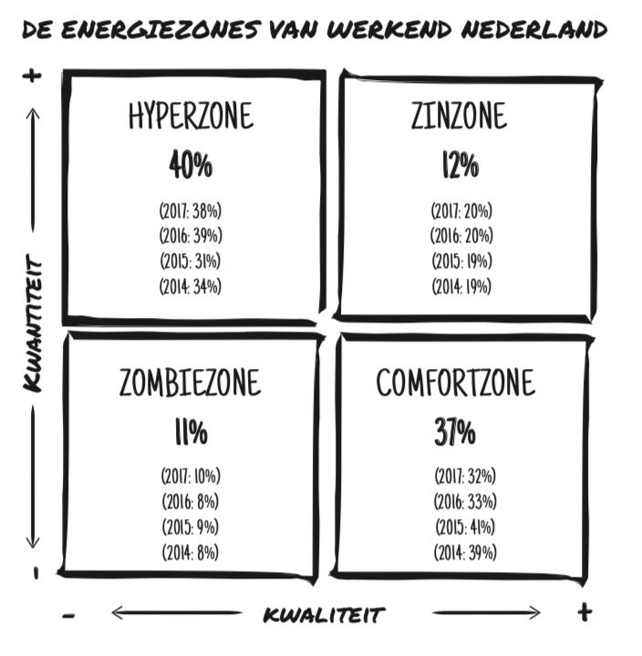 Energiezones Werkend Nederland - uit het boek Werkvuur