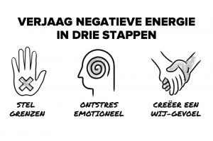 Verjaag negatieve energie - tips