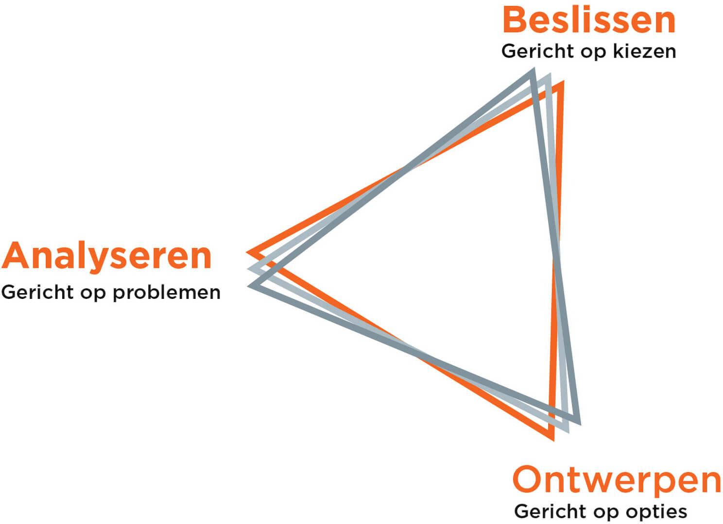 De derde optie - uit het boek Design Thinking van Guido Stompff