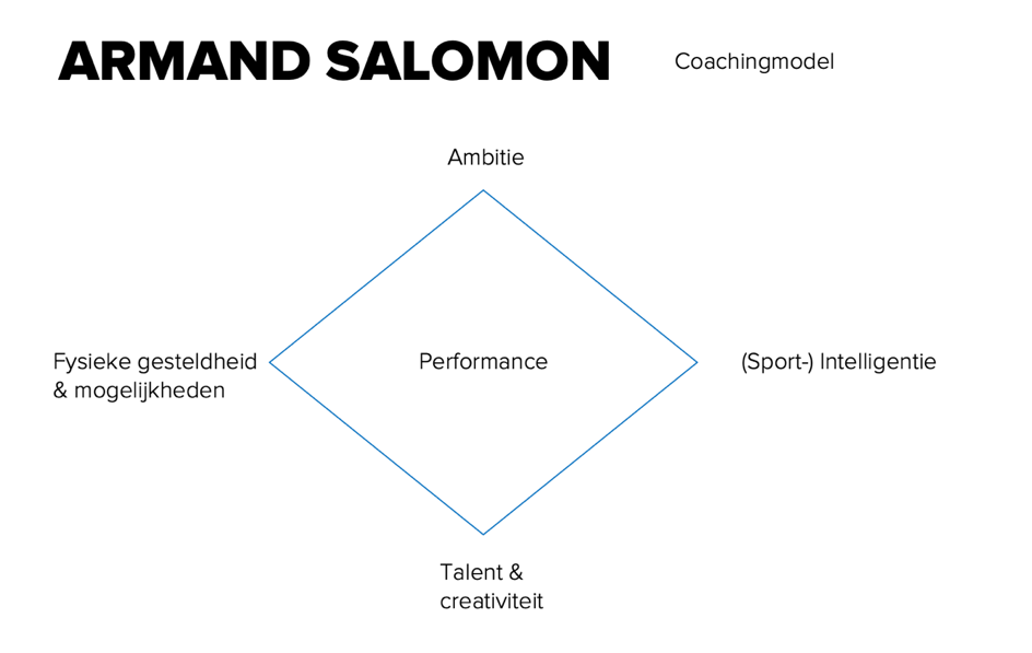Armand Salomon (Feyenoord Basketbal)- Wybertjes-model Coaching