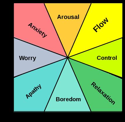 Illustratie 1 Flow - balans tussen uitdaging en vaardigheden