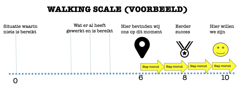 Walking Scale - visueel uitgelegd