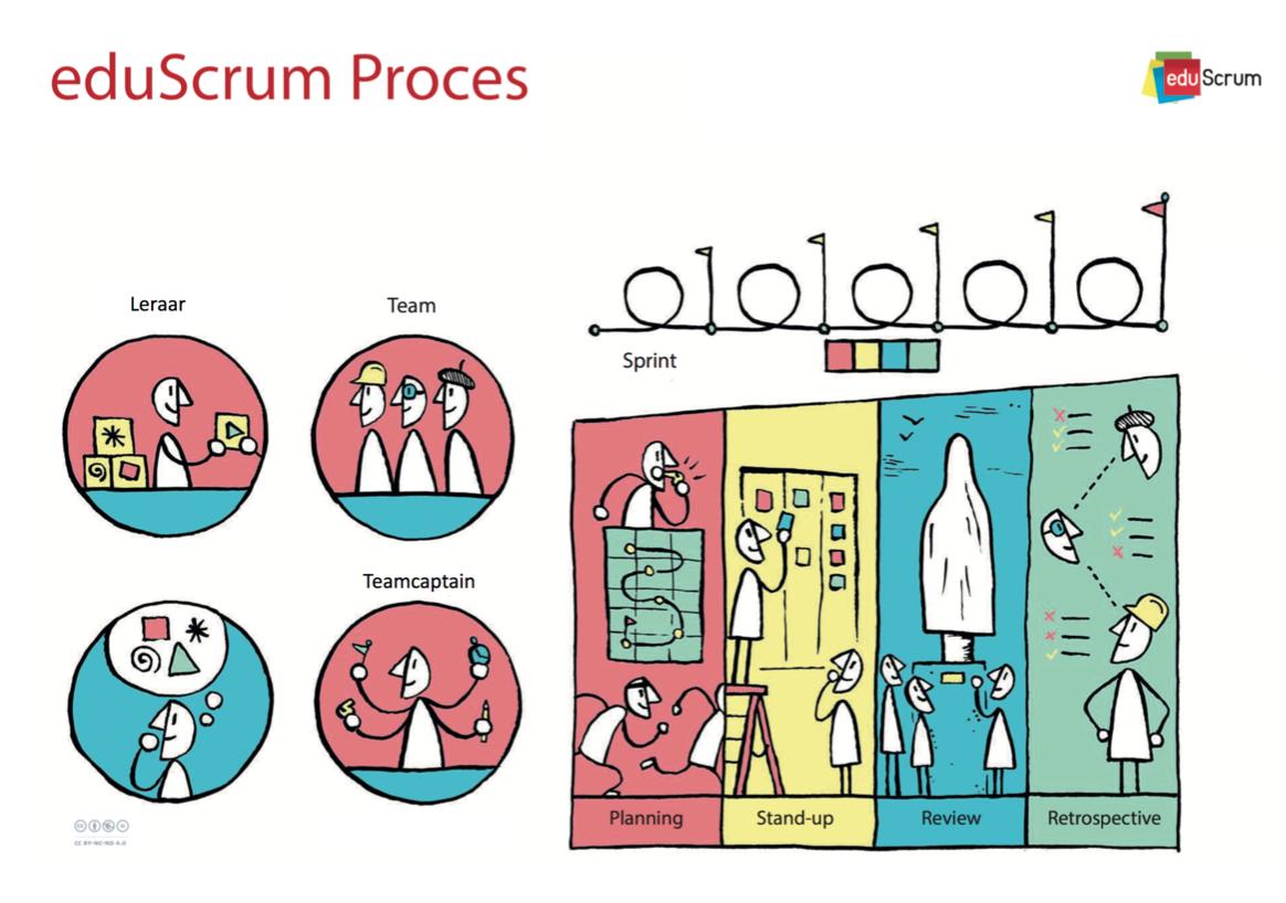 Eduscrum: het proces - beeldmateriaal Willy Wijnands