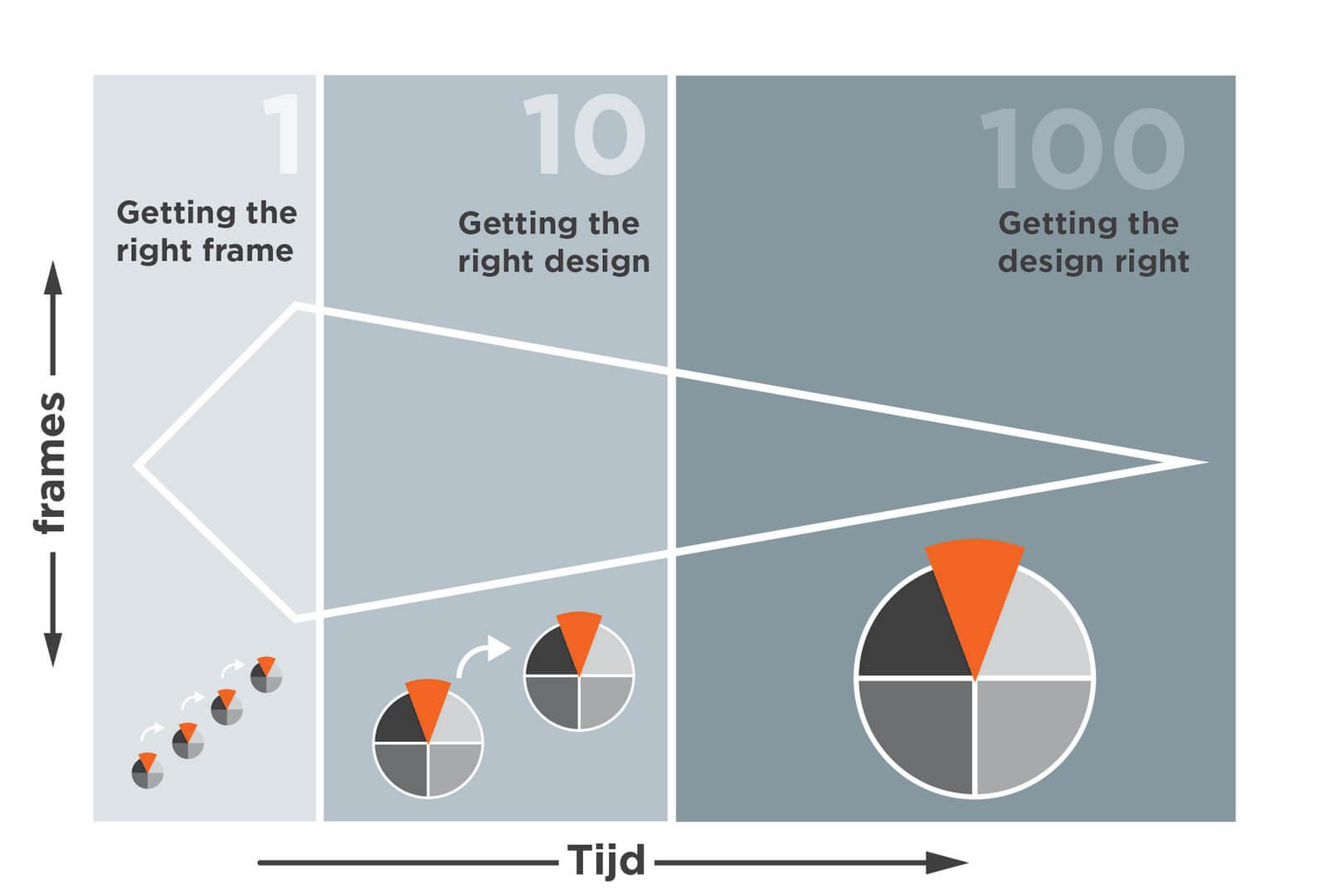 1-10-100 uit het boek Design Thinking van Guido Stompff