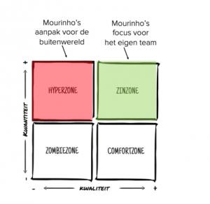 Spelen met energiezones - José Mourinho