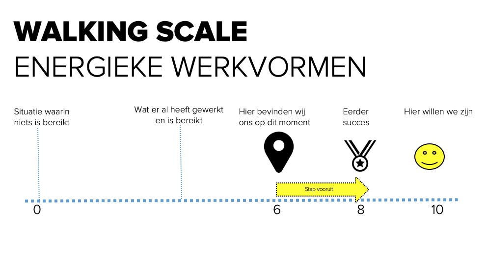 Energieke werkvormen - Walking Scale