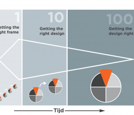 Zelf aan de slag met Design Thinking