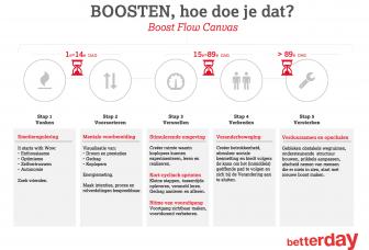 Hoe je gedrag en prestaties in 90 dagen kunt veranderen (verslag betterday-workshop)