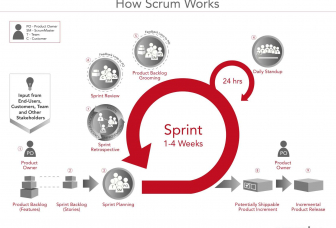 Wat is Scrum?