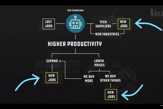 De toekomst van werk: kort filmpje